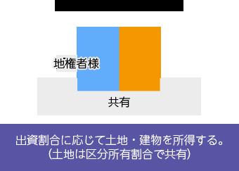 大興ネクスタ(一般分譲)