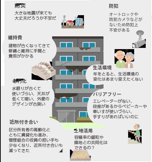 築年数を重ねたマンションが直面する様々な悩みと望み。